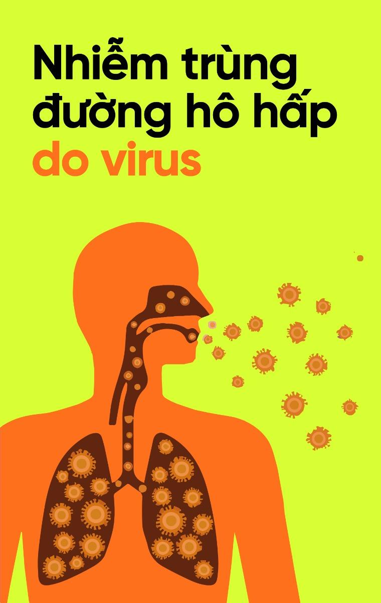 Nhiễm trùng đường hô hấp do virus